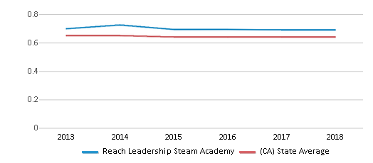 This chart display the diversity score of Reach Leadership Steam Academy and the public school average diversity score of California by year, with the latest 2017-18 school year data.