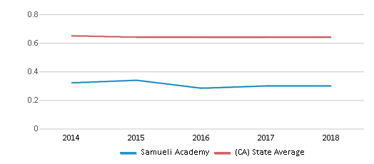 This chart display the diversity score of Samueli Academy and the public school average diversity score of California by year, with the latest 2017-18 school year data.