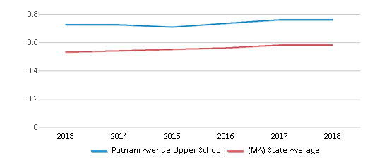 This chart display the diversity score of Putnam Avenue Upper School and the public school average diversity score of Massachusetts by year, with the latest 2017-18 school year data.