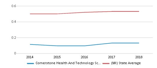 This chart display the diversity score of Cornerstone Health And Technology School and the public school average diversity score of Michigan by year, with the latest 2017-18 school year data.