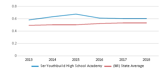 This chart display the diversity score of Ser Youthbuild High School Academy and the public school average diversity score of Michigan by year, with the latest 2017-18 school year data.