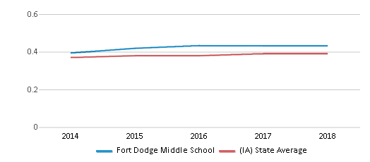 This chart display the diversity score of Fort Dodge Middle School and the public school average diversity score of Iowa by year, with the latest 2017-18 school year data.
