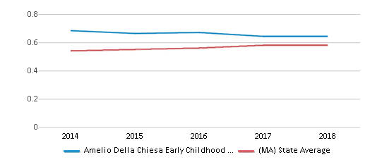This chart display the diversity score of Amelio Della Chiesa Early Childhood Center and the public school average diversity score of Massachusetts by year, with the latest 2017-18 school year data.