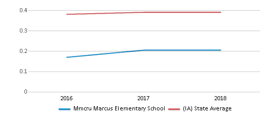 This chart display the diversity score of Mmcru Marcus Elementary School and the public school average diversity score of Iowa by year, with the latest 2017-18 school year data.