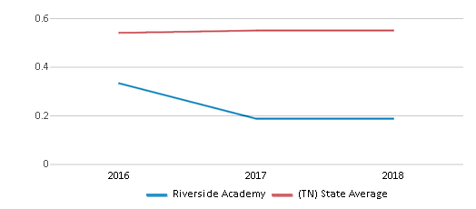 This chart display the diversity score of Riverside Academy and the public school average diversity score of Tennessee by year, with the latest 2017-18 school year data.