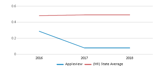 This chart display the diversity score of Appleview and the public school average diversity score of Wisconsin by year, with the latest 2017-18 school year data.