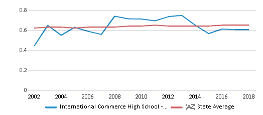 This chart display the diversity score of International Commerce High School - Tempe and the public school average diversity score of Arizona by year, with the latest 2017-18 school year data.