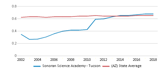 This chart display the diversity score of Sonoran Science Academy - Tucson and the public school average diversity score of Arizona by year, with the latest 2017-18 school year data.