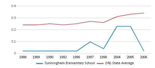 This chart display the diversity score of Cunningham Elementary School and the public school average diversity score of Indiana by year, with the latest 2005-06 school year data.