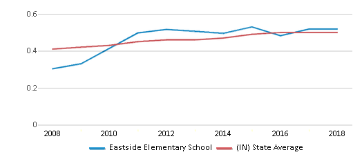 This chart display the diversity score of Eastside Elementary School and the public school average diversity score of Indiana by year, with the latest 2017-18 school year data.