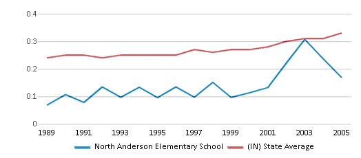 This chart display the diversity score of North Anderson Elementary School and the public school average diversity score of Indiana by year, with the latest 2004-05 school year data.