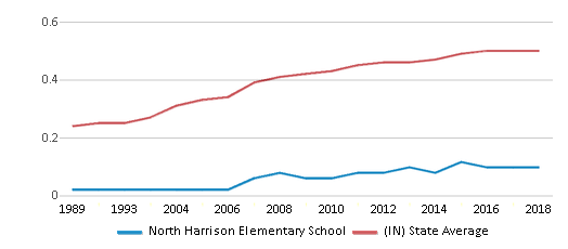 This chart display the diversity score of North Harrison Elementary School and the public school average diversity score of Indiana by year, with the latest 2017-18 school year data.