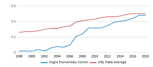 This chart display the diversity score of Eagle Elementary School and the public school average diversity score of Indiana by year, with the latest 2017-18 school year data.