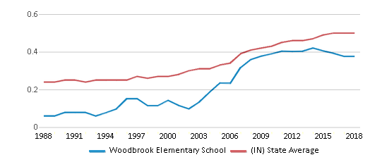 This chart display the diversity score of Woodbrook Elementary School and the public school average diversity score of Indiana by year, with the latest 2017-18 school year data.