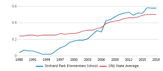 This chart display the diversity score of Orchard Park Elementary School and the public school average diversity score of Indiana by year, with the latest 2017-18 school year data.