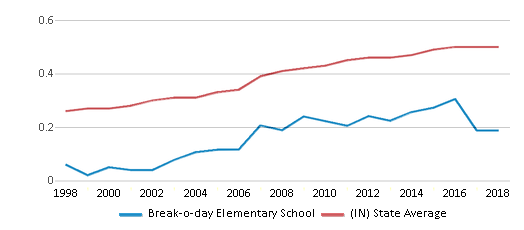 This chart display the diversity score of Break-o-day Elementary School and the public school average diversity score of Indiana by year, with the latest 2017-18 school year data.