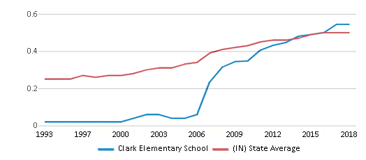 This chart display the diversity score of Clark Elementary School and the public school average diversity score of Indiana by year, with the latest 2017-18 school year data.
