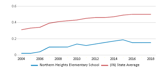 This chart display the diversity score of Northern Heights Elementary School and the public school average diversity score of Indiana by year, with the latest 2017-18 school year data.