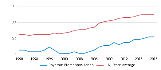This chart display the diversity score of Royerton Elementary School and the public school average diversity score of Indiana by year, with the latest 2017-18 school year data.