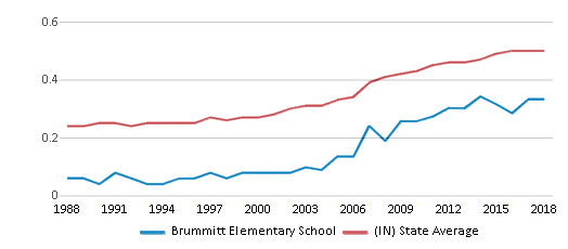 This chart display the diversity score of Brummitt Elementary School and the public school average diversity score of Indiana by year, with the latest 2017-18 school year data.