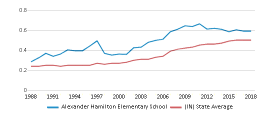 This chart display the diversity score of Alexander Hamilton Elementary School and the public school average diversity score of Indiana by year, with the latest 2017-18 school year data.