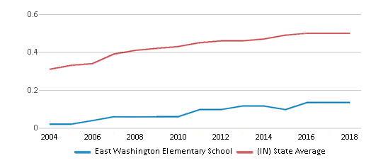 This chart display the diversity score of East Washington Elementary School and the public school average diversity score of Indiana by year, with the latest 2017-18 school year data.