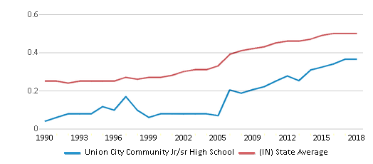 This chart display the diversity score of Union City Community Jr/sr High School and the public school average diversity score of Indiana by year, with the latest 2017-18 school year data.