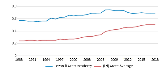 This chart display the diversity score of Levan R Scott Academy and the public school average diversity score of Indiana by year, with the latest 2017-18 school year data.