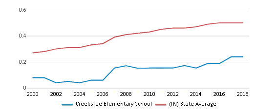 This chart display the diversity score of Creekside Elementary School and the public school average diversity score of Indiana by year, with the latest 2017-18 school year data.