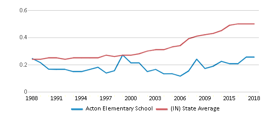 This chart display the diversity score of Acton Elementary School and the public school average diversity score of Indiana by year, with the latest 2017-18 school year data.