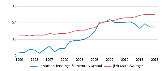 This chart display the diversity score of Jonathan Jennings Elementary School and the public school average diversity score of Indiana by year, with the latest 2017-18 school year data.