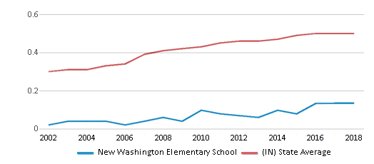 This chart display the diversity score of New Washington Elementary School and the public school average diversity score of Indiana by year, with the latest 2017-18 school year data.