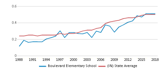 This chart display the diversity score of Boulevard Elementary School and the public school average diversity score of Indiana by year, with the latest 2017-18 school year data.