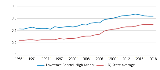 This chart display the diversity score of Lawrence Central High School and the public school average diversity score of Indiana by year, with the latest 2017-18 school year data.