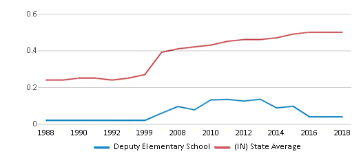 This chart display the diversity score of Deputy Elementary School and the public school average diversity score of Indiana by year, with the latest 2017-18 school year data.