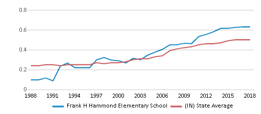 This chart display the diversity score of Frank H Hammond Elementary School and the public school average diversity score of Indiana by year, with the latest 2017-18 school year data.