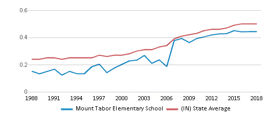 This chart display the diversity score of Mount Tabor Elementary School and the public school average diversity score of Indiana by year, with the latest 2017-18 school year data.