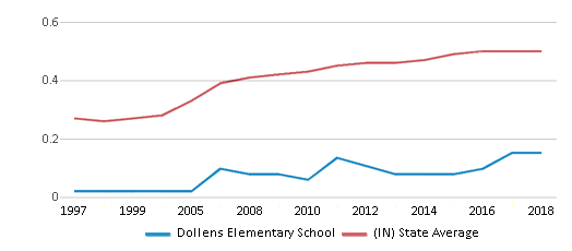 This chart display the diversity score of Dollens Elementary School and the public school average diversity score of Indiana by year, with the latest 2017-18 school year data.