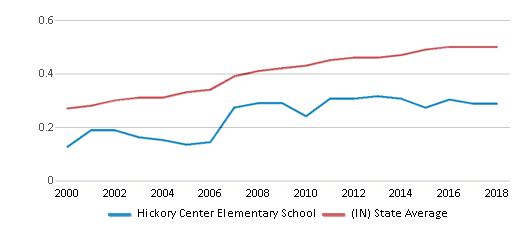 This chart display the diversity score of Hickory Center Elementary School and the public school average diversity score of Indiana by year, with the latest 2017-18 school year data.