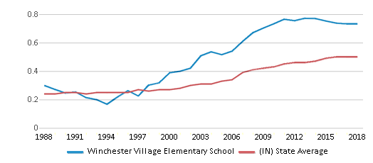 This chart display the diversity score of Winchester Village Elementary School and the public school average diversity score of Indiana by year, with the latest 2017-18 school year data.