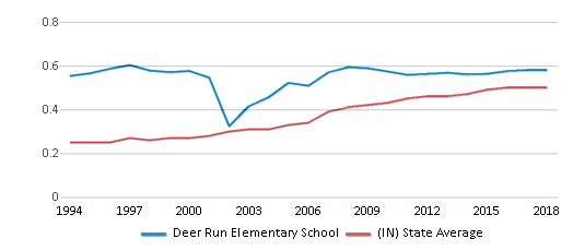 This chart display the diversity score of Deer Run Elementary School and the public school average diversity score of Indiana by year, with the latest 2017-18 school year data.