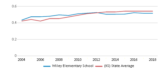 This chart display the diversity score of Wiley Elementary School and the public school average diversity score of Kansas by year, with the latest 2017-18 school year data.