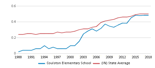 This chart display the diversity score of Coulston Elementary School and the public school average diversity score of Indiana by year, with the latest 2017-18 school year data.