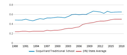 This chart display the diversity score of Coquillard Traditional School and the public school average diversity score of Indiana by year, with the latest 2017-18 school year data.
