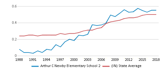This chart display the diversity score of Arthur C Newby Elementary School 2 and the public school average diversity score of Indiana by year, with the latest 2017-18 school year data.