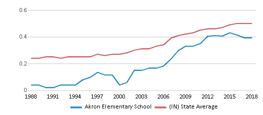 This chart display the diversity score of Akron Elementary School and the public school average diversity score of Indiana by year, with the latest 2017-18 school year data.