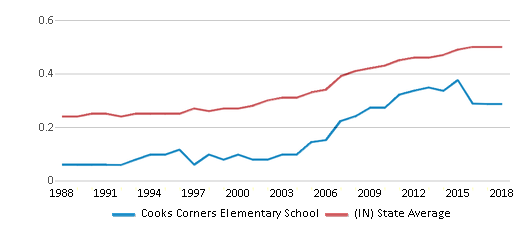 This chart display the diversity score of Cooks Corners Elementary School and the public school average diversity score of Indiana by year, with the latest 2017-18 school year data.
