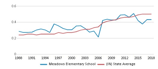 This chart display the diversity score of Meadows Elementary School and the public school average diversity score of Indiana by year, with the latest 2017-18 school year data.