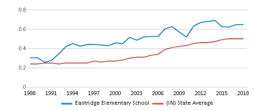 This chart display the diversity score of Eastridge Elementary School and the public school average diversity score of Indiana by year, with the latest 2017-18 school year data.