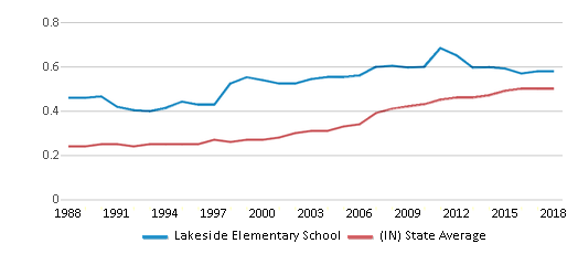 This chart display the diversity score of Lakeside Elementary School and the public school average diversity score of Indiana by year, with the latest 2017-18 school year data.